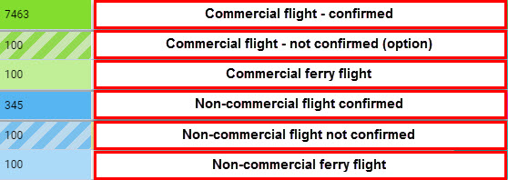 Various types of flights displayed in different colours
